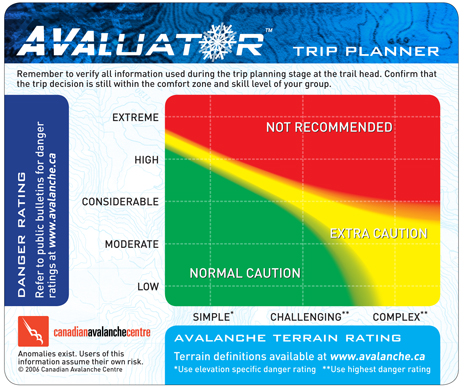 The Avaluator™ Trip Planner