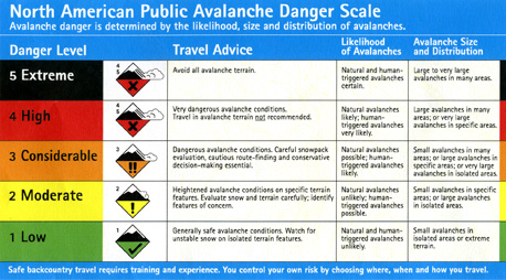 New North American Avalanche Danger Scale