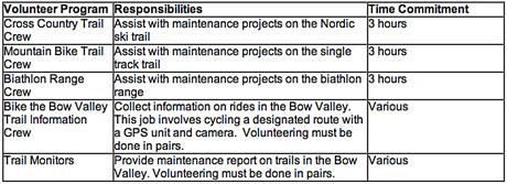 CNC volunteer details